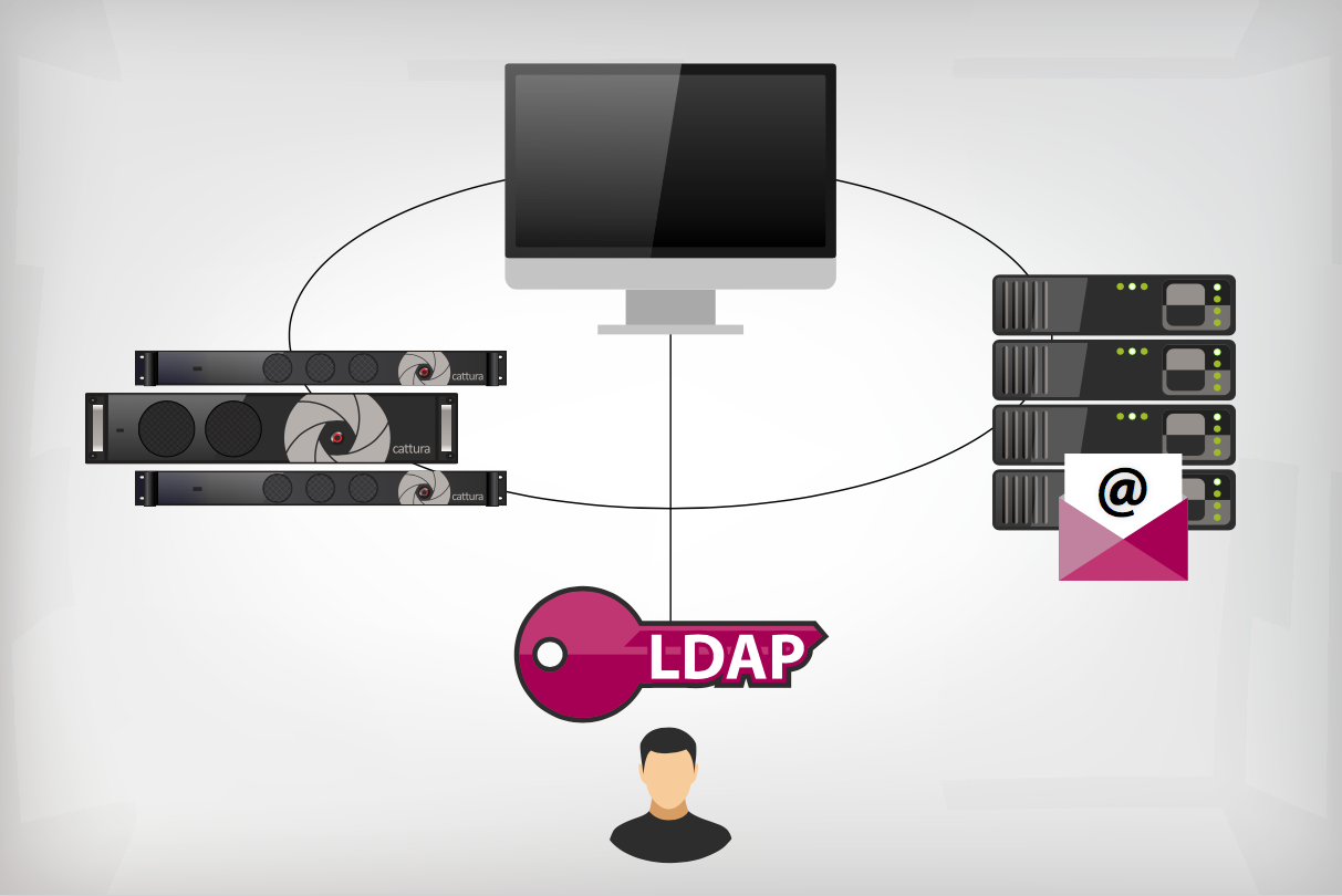 LDAP and SSO